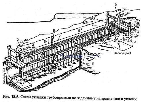 Рис. 18.5.  Схема укладки трубопровода по заданному направлению и уклону: 1 - укладываемый трубопровод; 2...